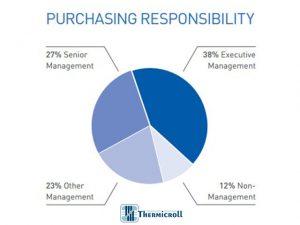 percentuali di presenza e responsabilita di acquisti dei manager